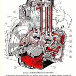 force lubrification fiat 500